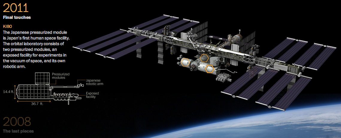 Deconstructing the ISS