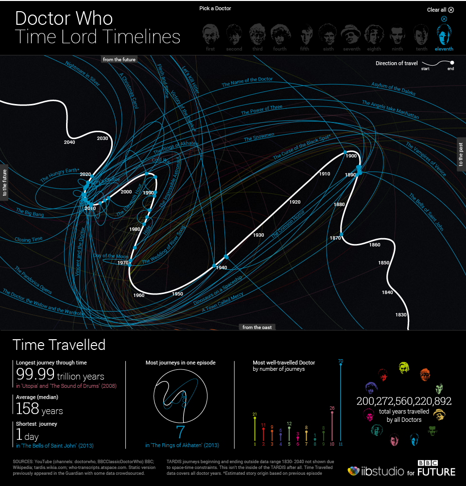 The Doctor's Travels