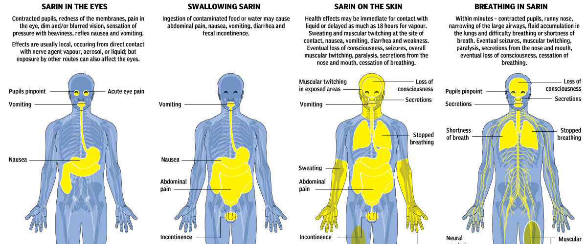 Cropping of sarin nerve gas