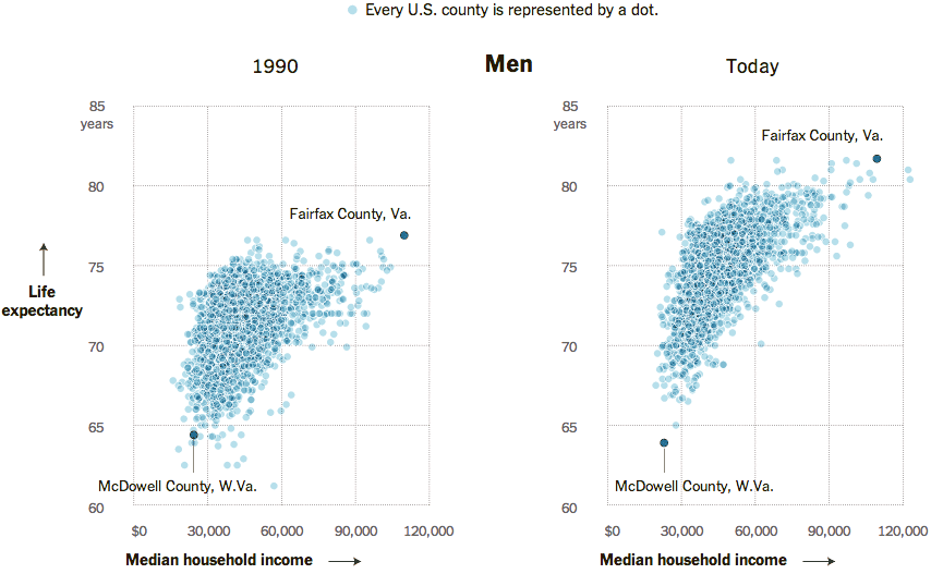 Household income vs. life expectancy for men