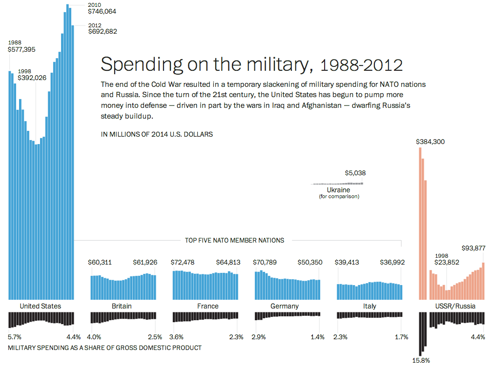 Defence spending