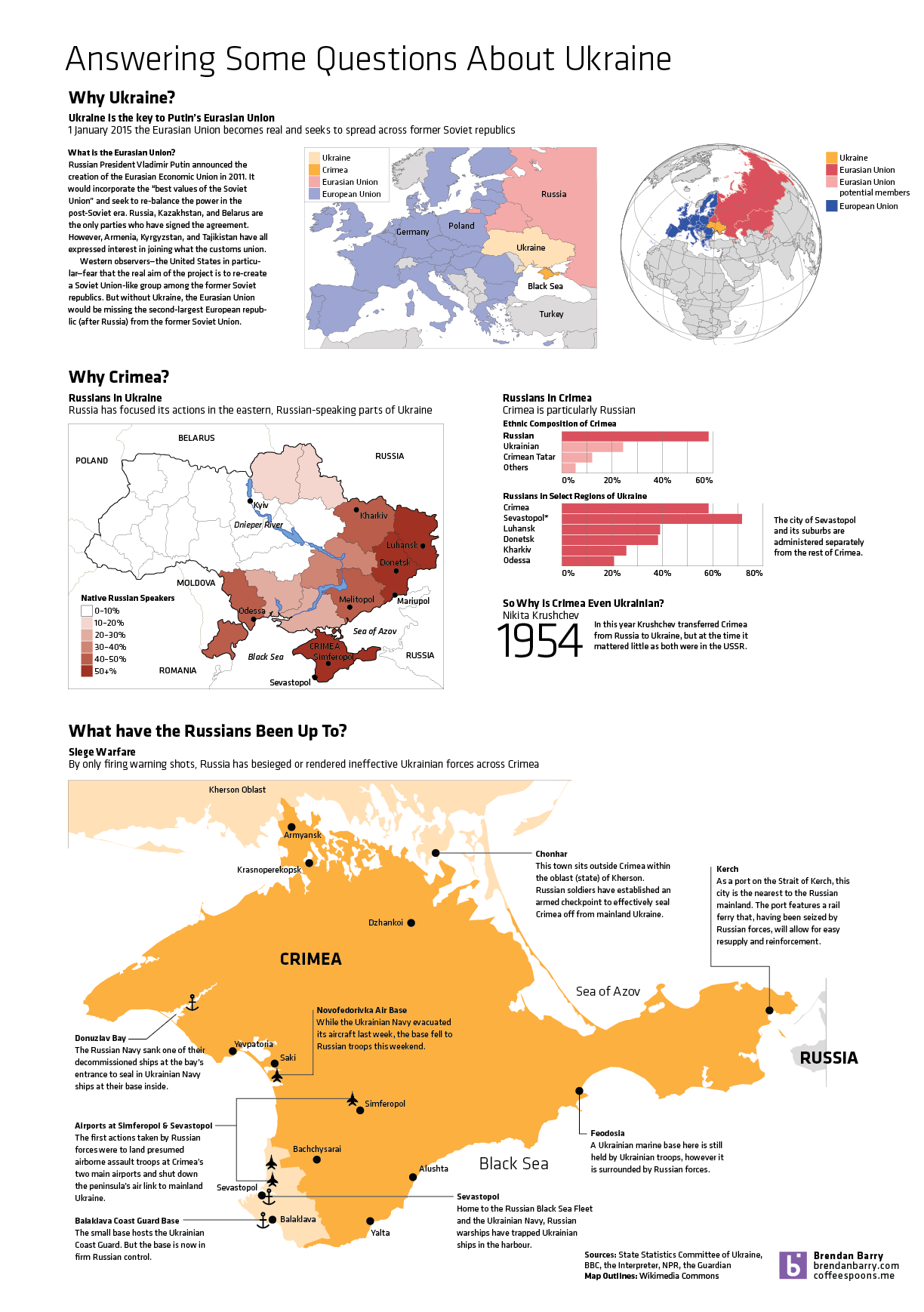 Why Crimea?