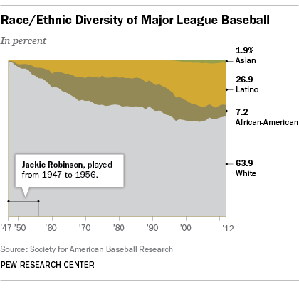 Diversity in baseball