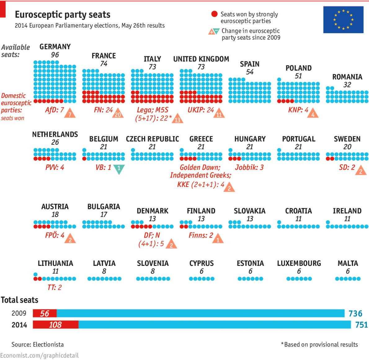 Europe Tilts Right