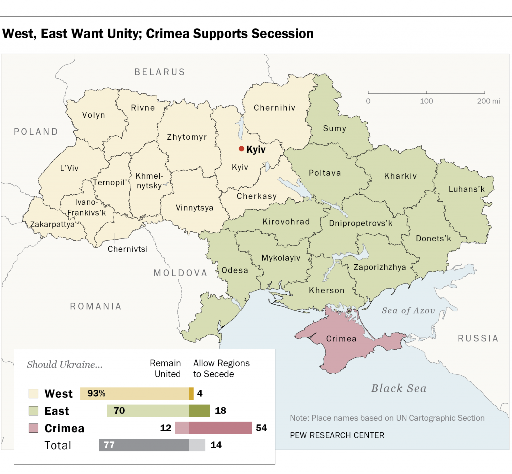 Who wants secession? Only Crimea.
