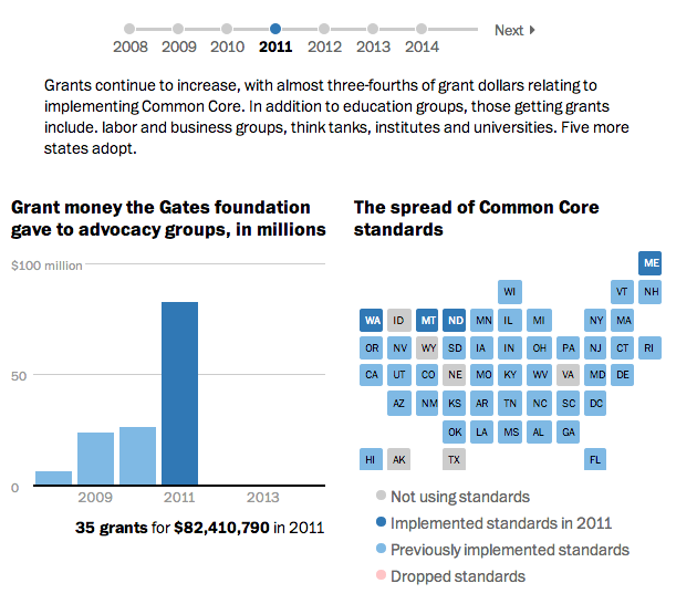 Common Core's Growth