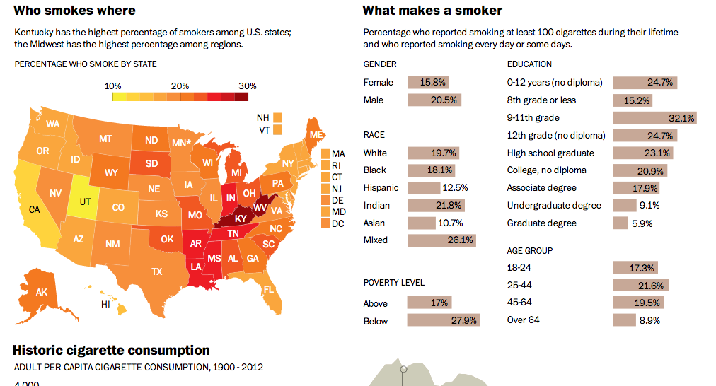 A look at smoking in the US