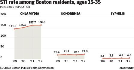 Rise in STIs in Boston