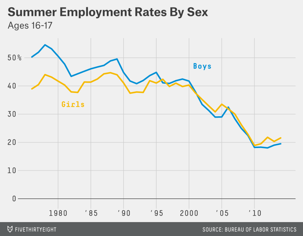 Teen employment in summer by gender