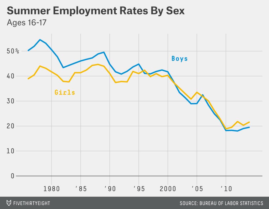 Teen employment in summer by gender