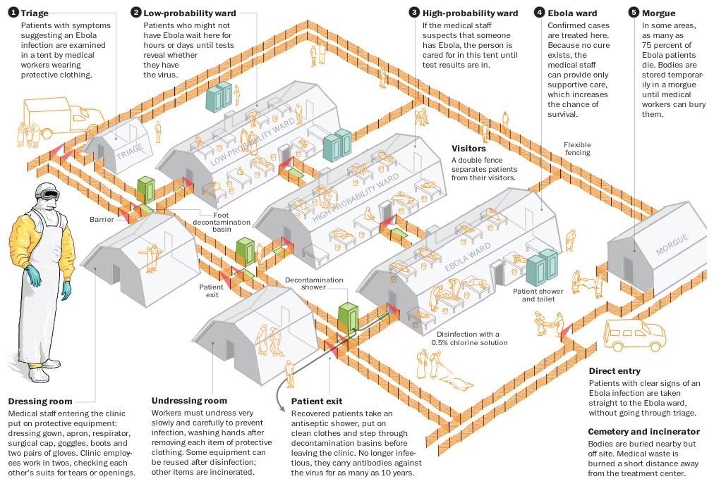 An Ebola treatment centre