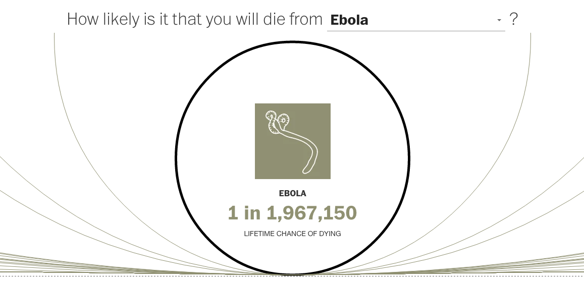 Small chance Ebola will kill you