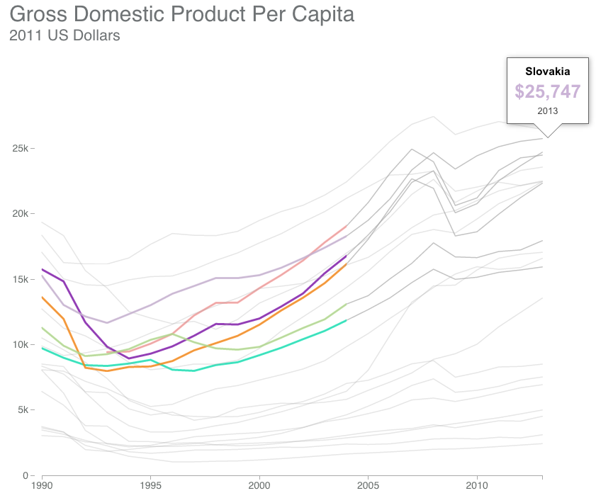 Looking at GDP per capita