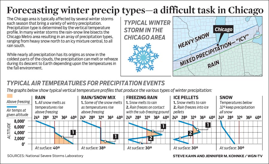 How temperatures create different precipitation types
