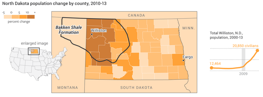 Population growth in North Dakota