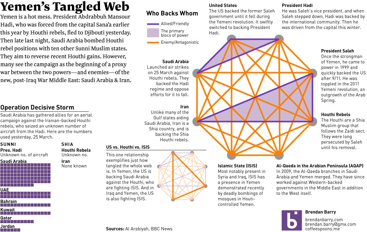 Yemen's tangled web