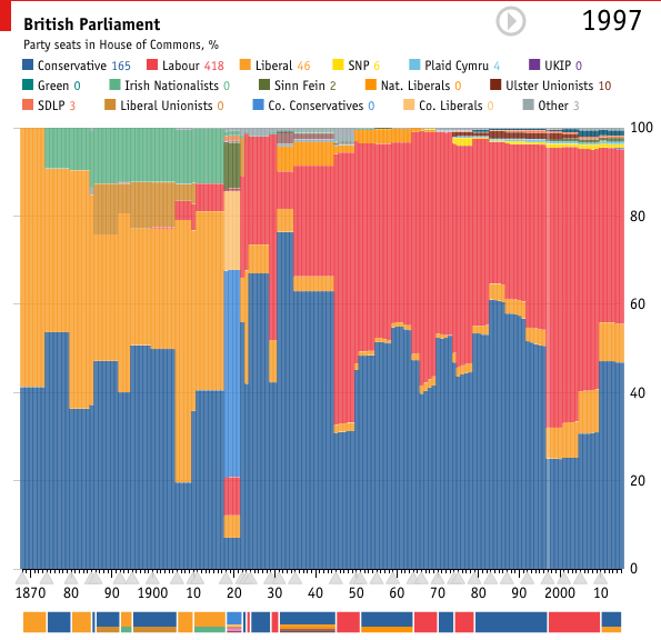 Parliament over the years