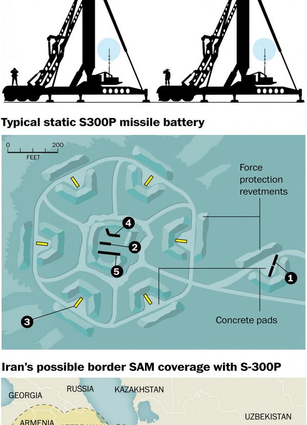 S-300 SAM system