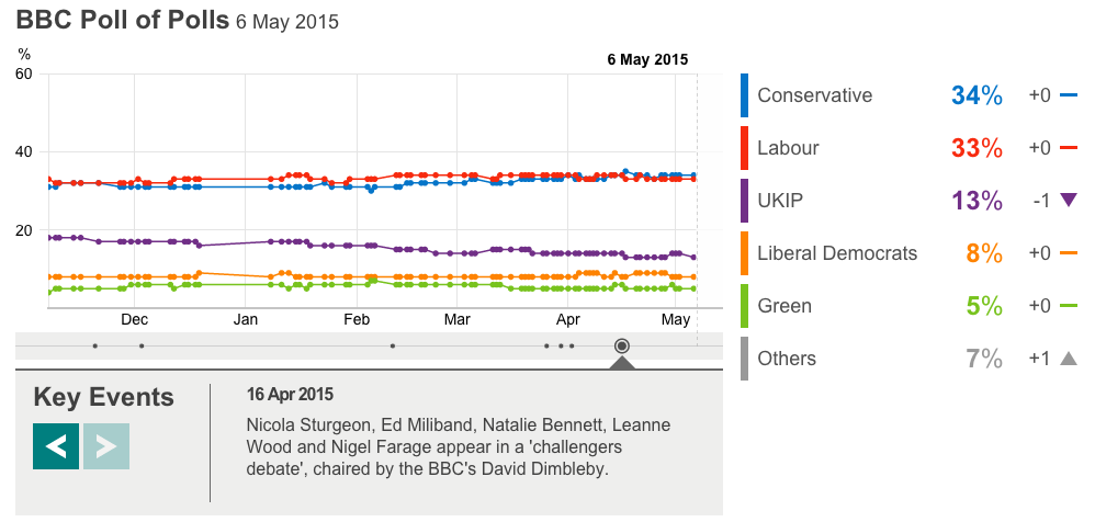 The BBC's poll tracker