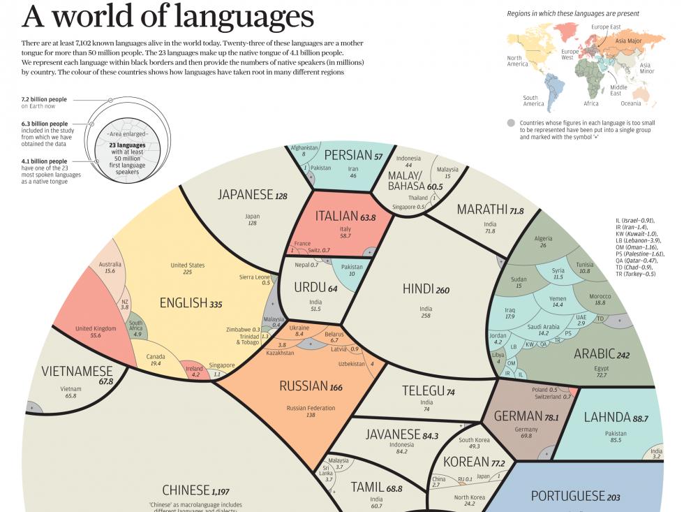 Native language speakers