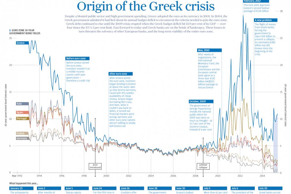 euro crisis 2009 The global financial crisis has significantly affected the european union, especially the new members such as czech republic, estonia, latvia, lithunia, hungary, poland, slovenia, slovakia, romania and bulgaria.