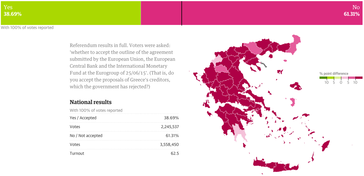 Turns out Greeks don't want austerity