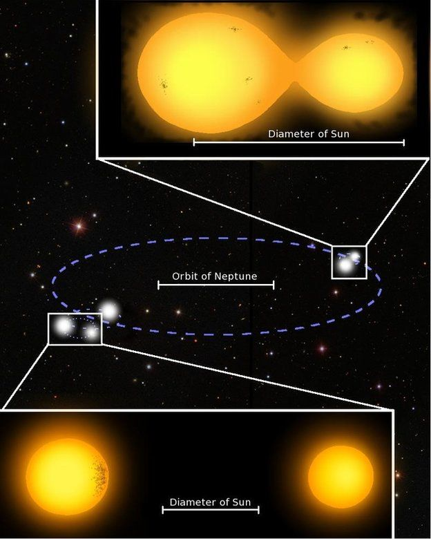 Two binary star systems
