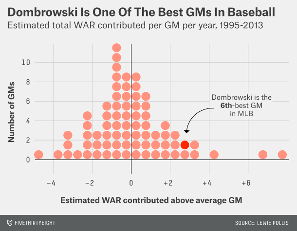 Where Dombrowski fits