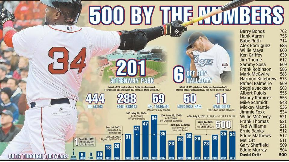 The timeline of the home runs