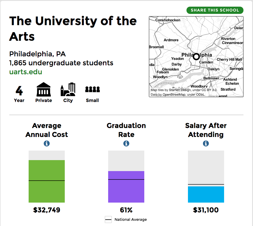 The scorecard for UArts