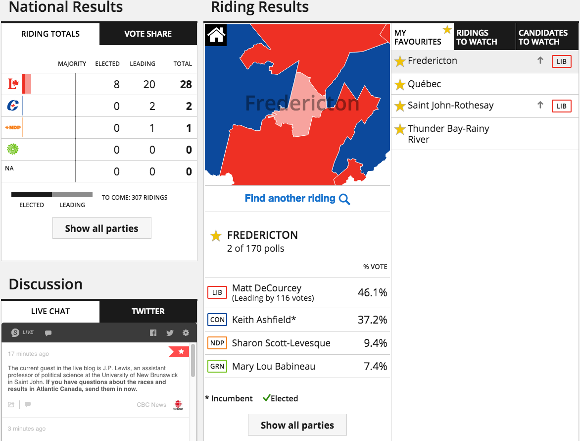 Fredericton results