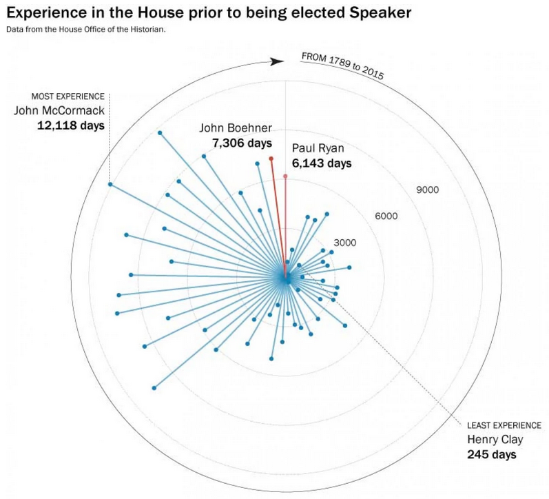 But try comparing him to someone other than Boehner…