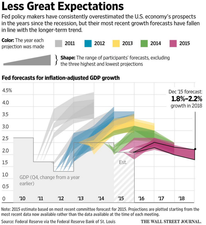 US Federal Reserve Forecasts