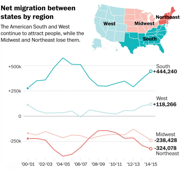 Migration between regions