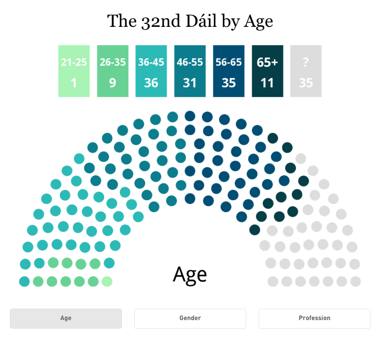 The Dáil by age