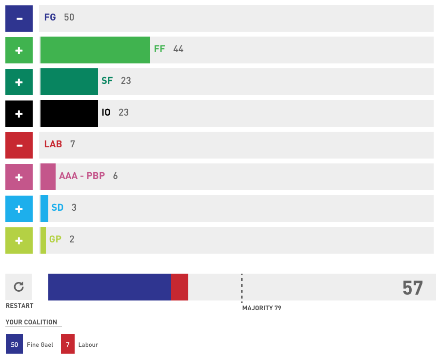 The current coalition is far from a majority in the new Dáil