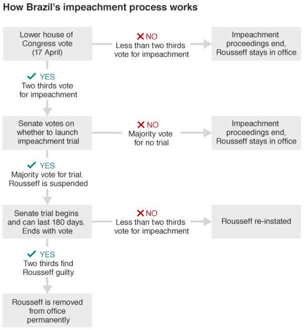 Congress Flowchart - Create A Flowchart Impeachment Process