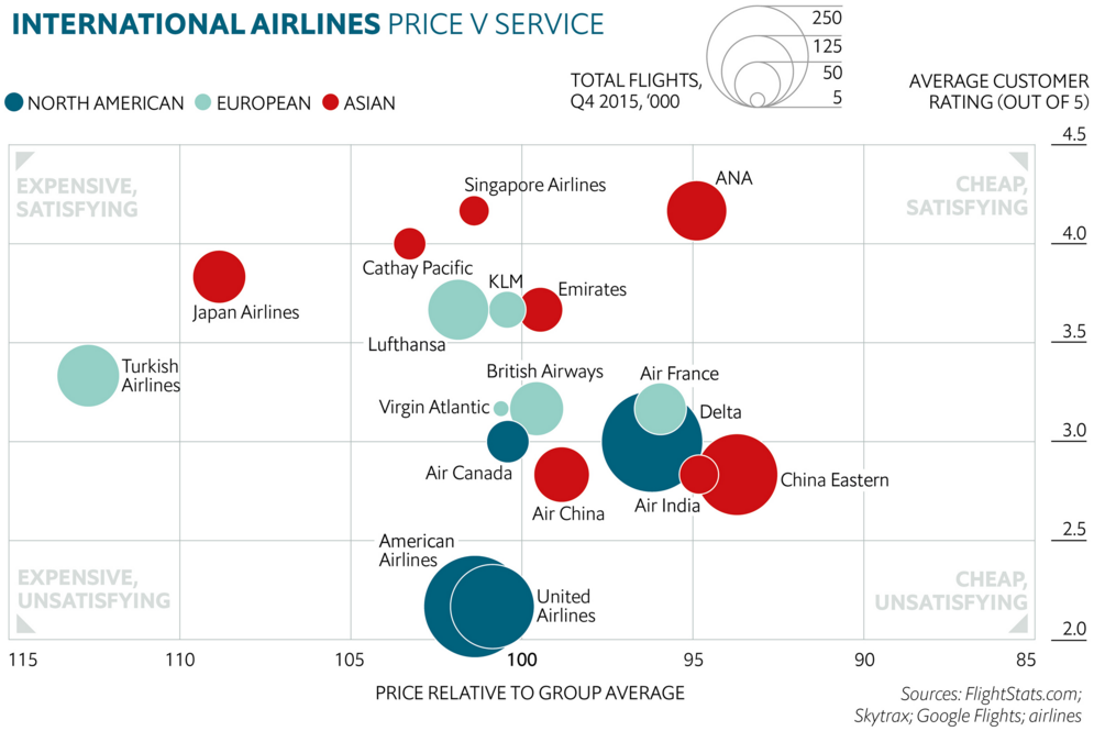 Price vs. service