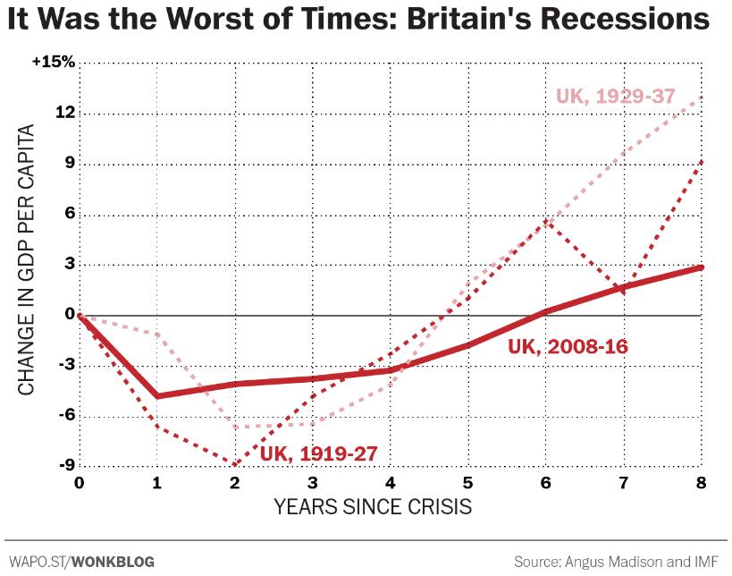 Comparing British recessions