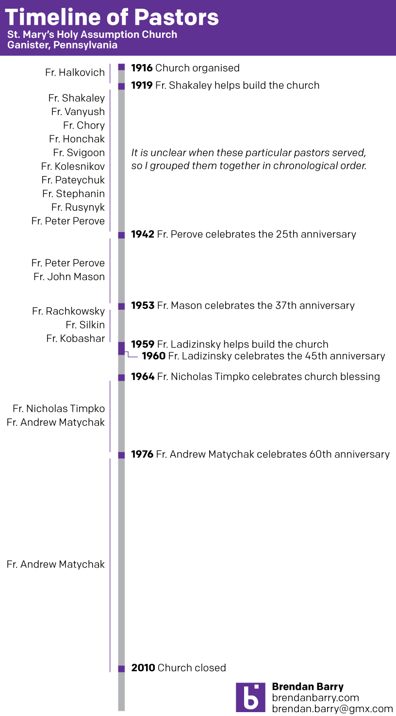 A timeline of Ganister priests