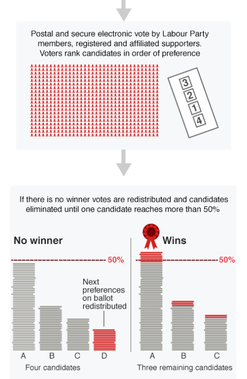 A view on how the preferred voting bit goes
