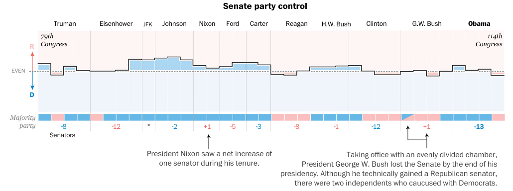 How Senate control changed