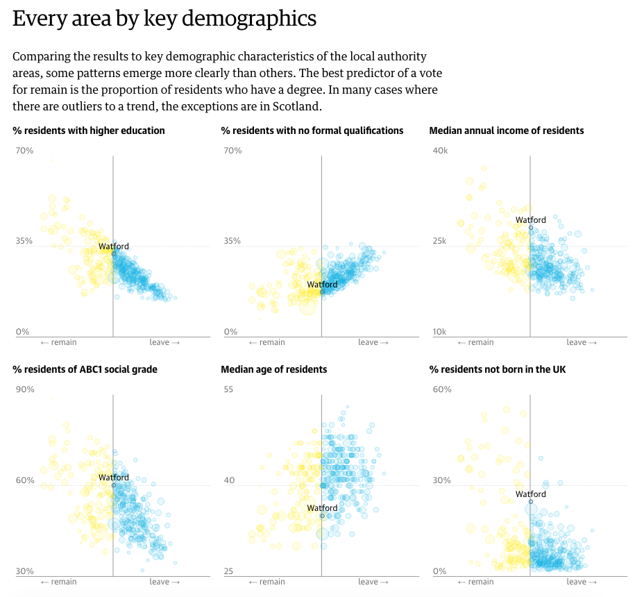 Comparisons based on demographics