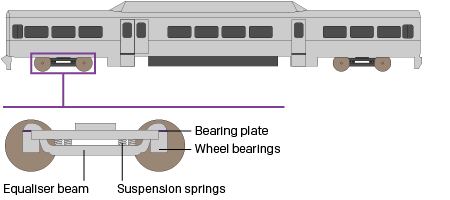 The equaliser beam connects the wheels to the passenger car
