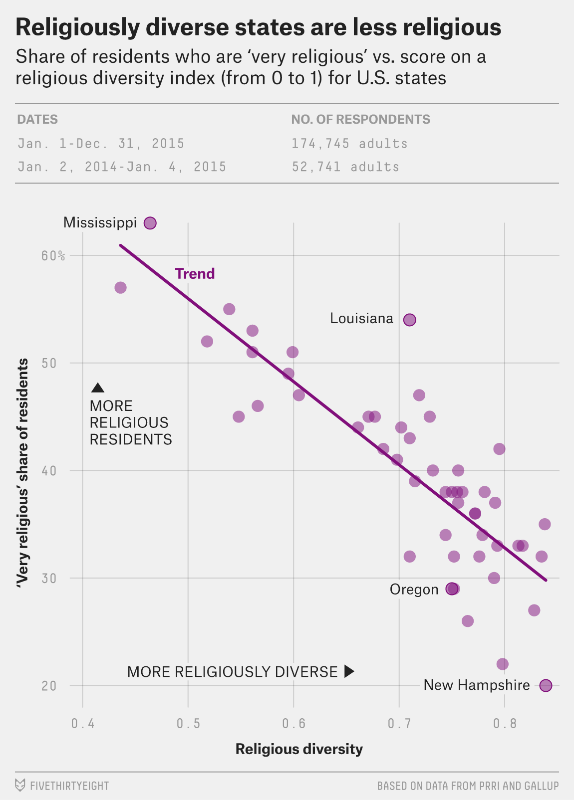 Diversity and religiousness compared