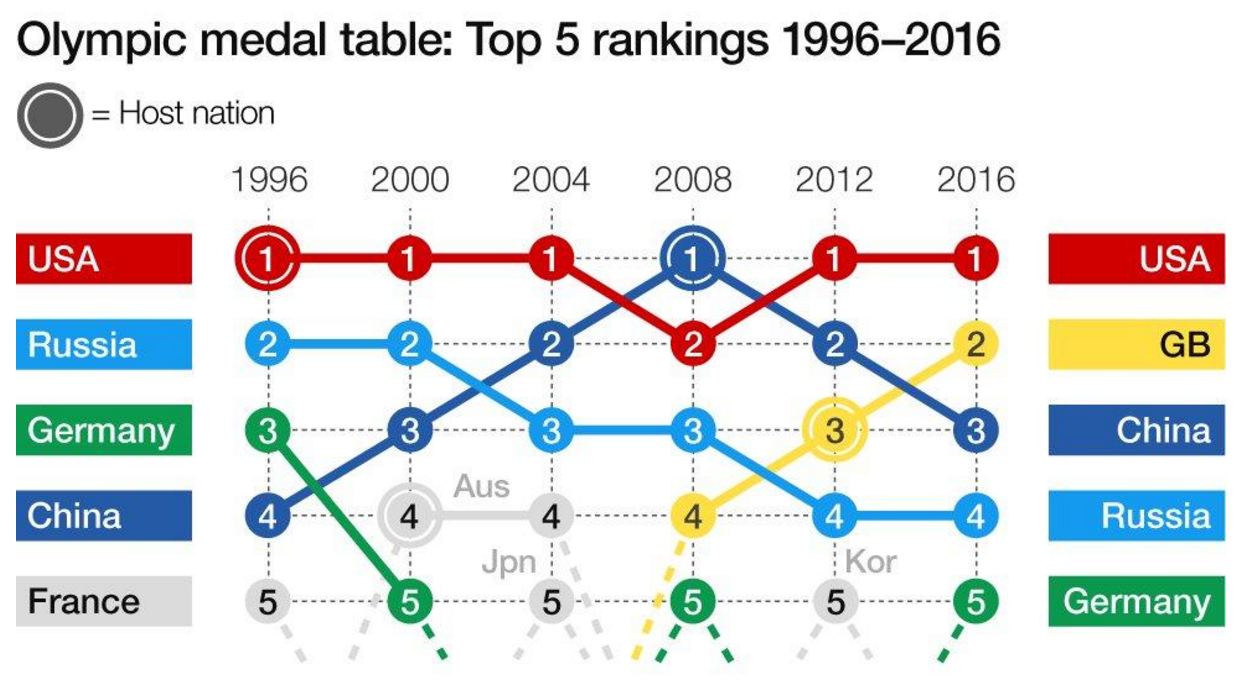 How the Olympics rankings have changed over the years