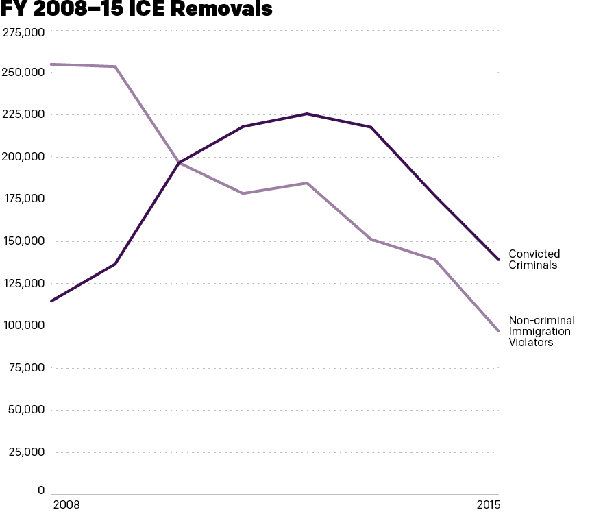 A general decline in deportations has also seen a focus on convicted criminals over non-criminal immigration violators