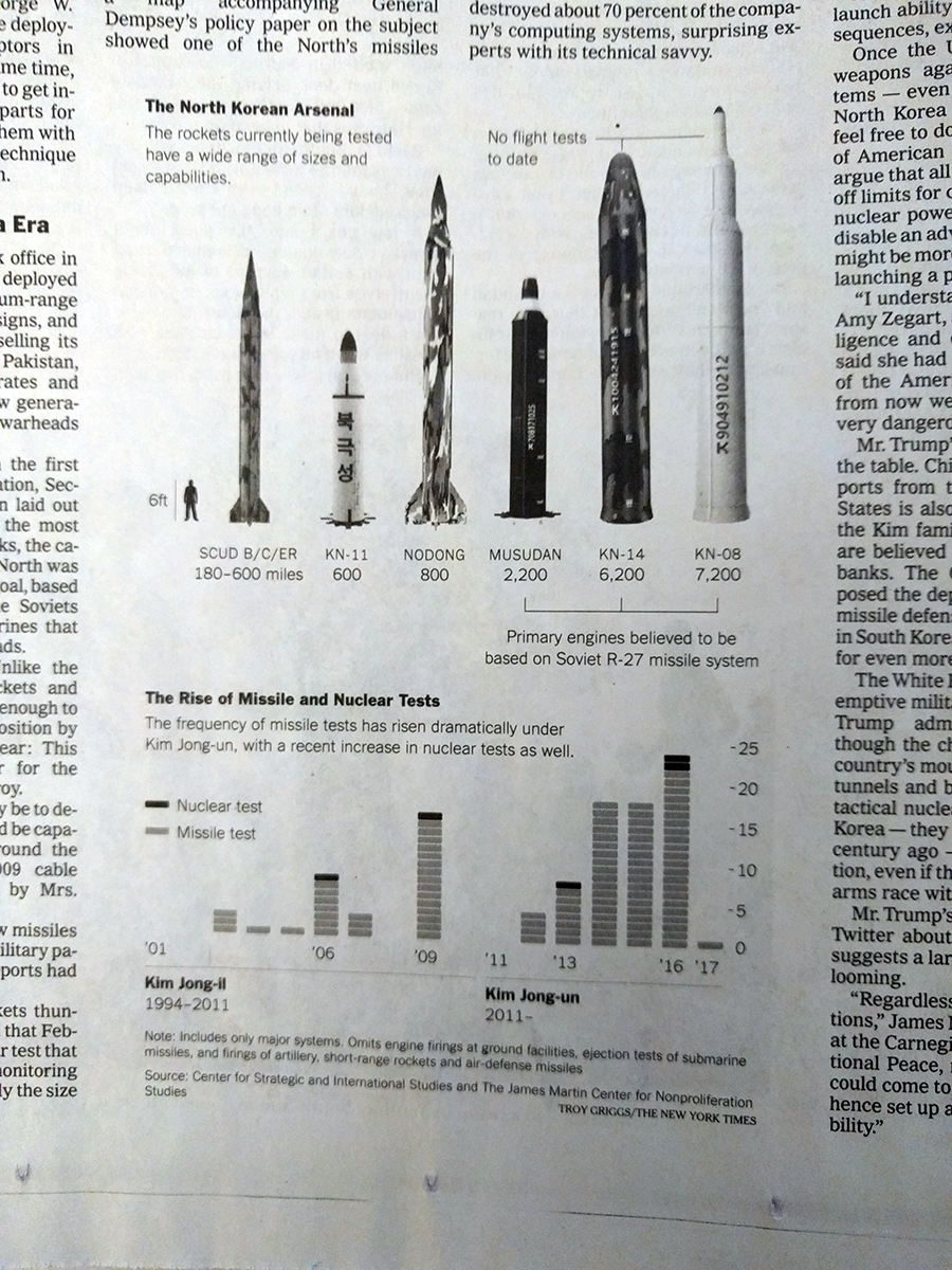 The size of the missiles and the number of tests