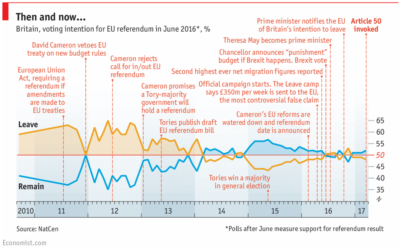 The Brexit campaign timeline