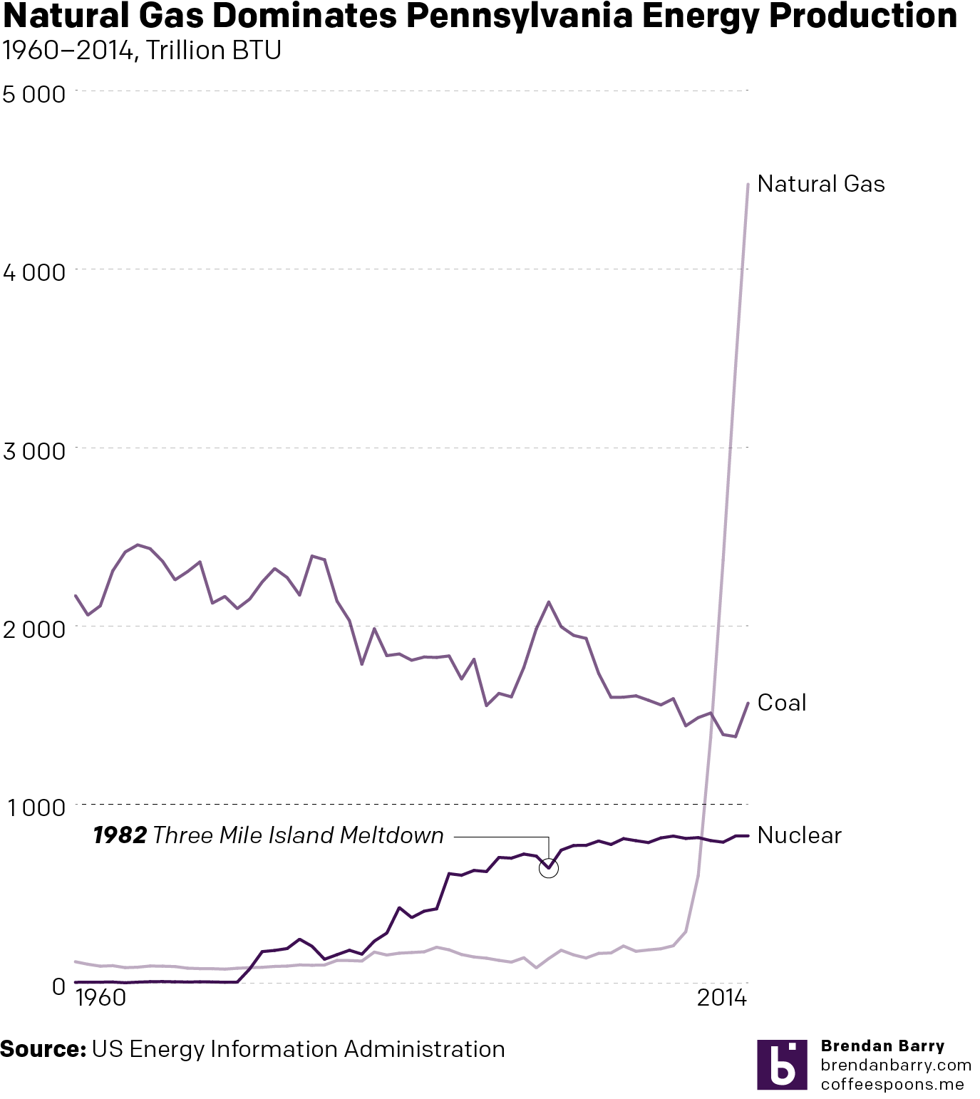 The rise of Marcellus Shale natural gas has been quick and dramatic